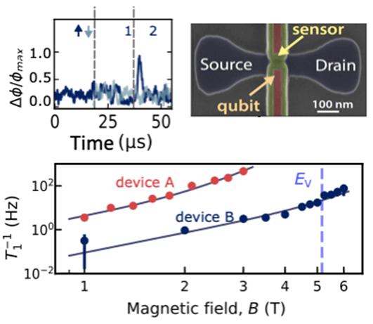 Electron spin readout in a CMOS device diagram