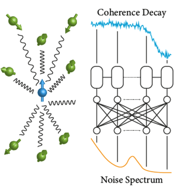 Neural network powered qubit noise spectroscopy diagram