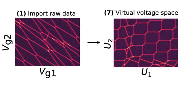 Automatic virtual voltage extraction of a 2xN quantum dot array diagram
