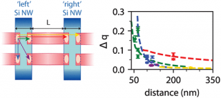 Remote capacitive sensing in 2D quantum-dot arrays diagram