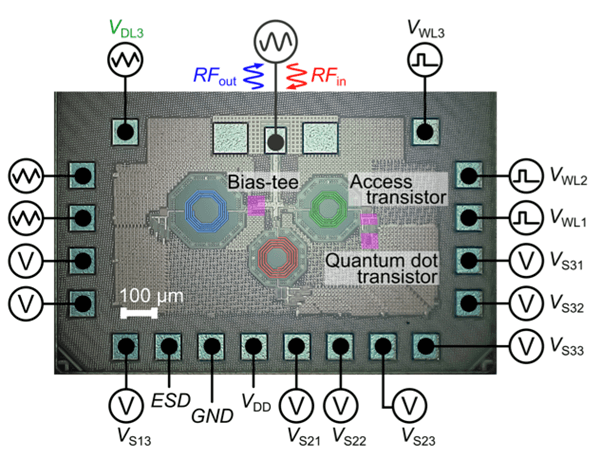 Integrated readout of silicon quantum dots in a CMOS chip